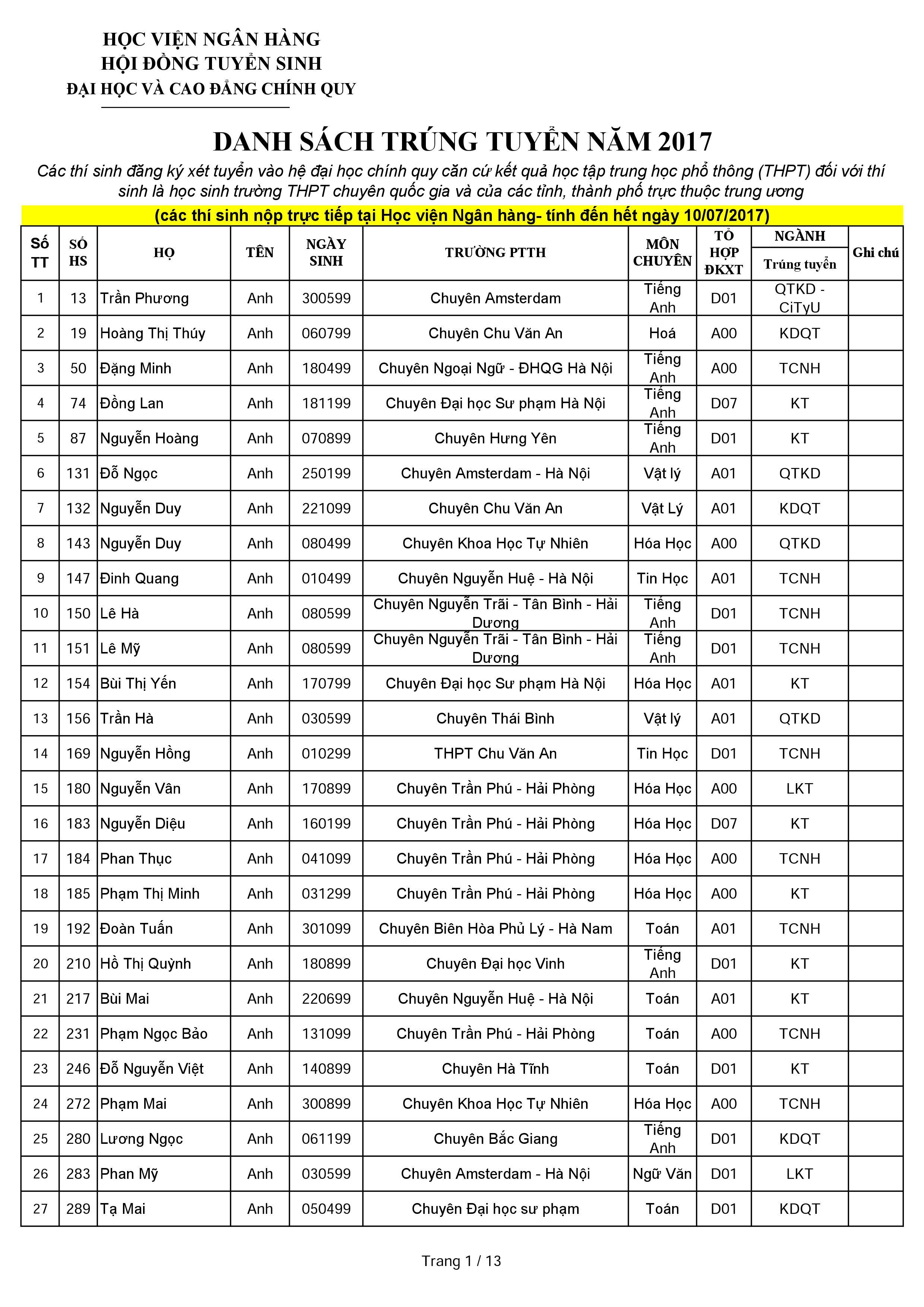 Học viện Ngân hàng công bố danh sách trúng tuyển