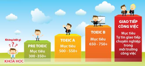 12 ứng dụng học tiếng anh miễn phí dành cho học sinh, sinh viên