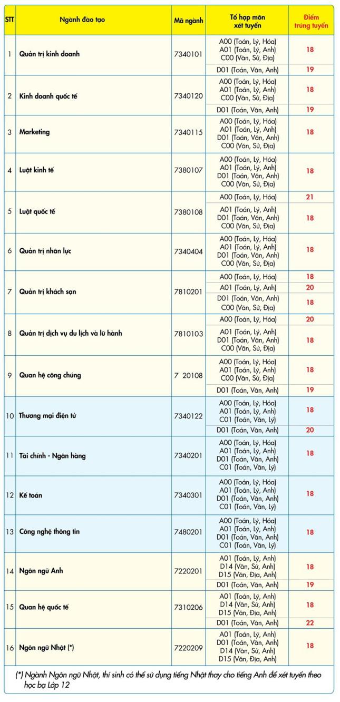 Điểm chuẩn các trường Đại học tại TPHCM năm 2018