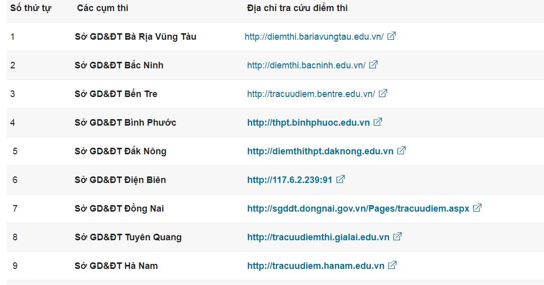Danh sách đường link tra cứu điểm được cập nhật