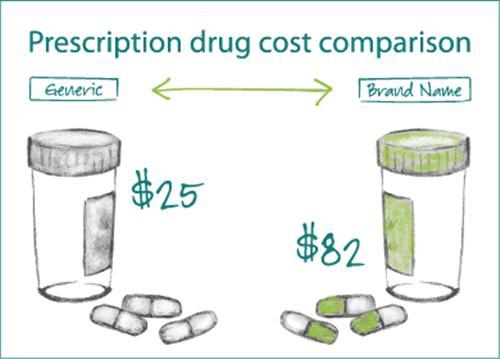 Thuốc biệt dược có giá đắt hơn thuốc gốc rất nhiều