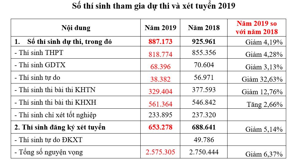 Thống kê số lượng thí sinh đăng ký dự thi THPT quốc gia năm 2019 trên cả nước.