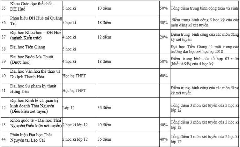 Danh sách 95 trường ĐH xét học bạ THPT năm 2019