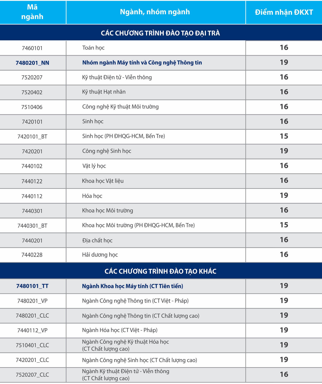 Điểm sàn Trường ĐH Khoa học Tự nhiên – ĐHQG TPHCM năm 2019